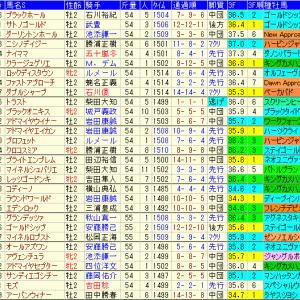 札幌2歳ステークス2021予想と関連データ集