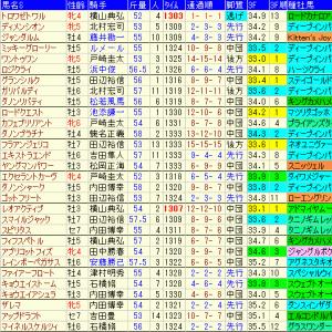 京成杯オータムハンデキャップ2021予想と関連過去データ