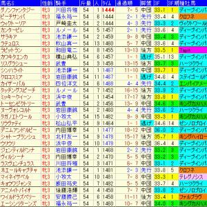 第39回関西テレビ放送賞ローズステークス2021予想と関連過去データ