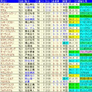 朝日杯セントライト記念2021予想と関連過去データ