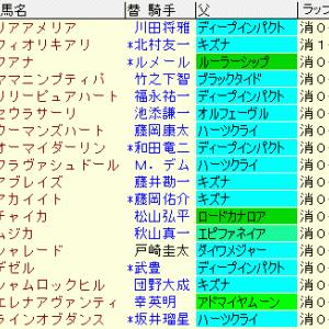 ローズステークス2020 予想【傾向まとめ表1位】フアナ