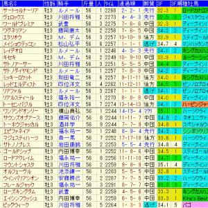 神戸新聞杯2020 過去10年成績表と前走データ傾向など