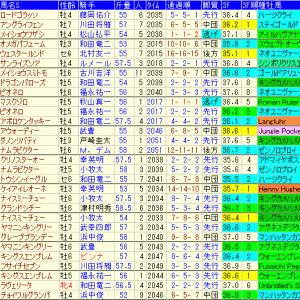 シリウスステークス2020 過去10年成績表と前走データ傾向など
