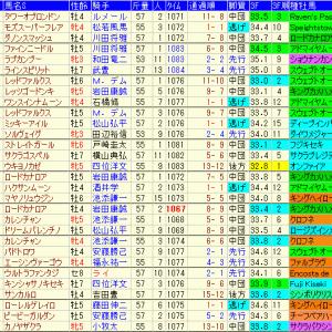 スプリンターズステークス2020 過去10年成績表と前走データ傾向など