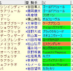 シリウスステークス2020 予想【まとめ表】アルドーレ