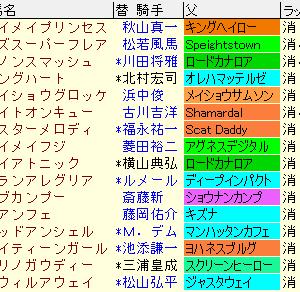 スプリンターズステークス2020 予想とレース結果、配当、ラップギア、過去傾向まとめ表