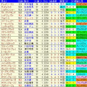 京都大賞典2020予想|過去10年成績表と前走データ傾向など