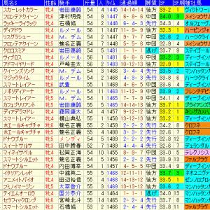府中牝馬ステークス2020予想|過去10年成績表と前走データ傾向など