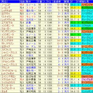 富士ステークス2020予想 過去10年成績表と前走データ傾向など