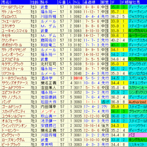 菊花賞2020予想 過去10年成績表と前走データ傾向など