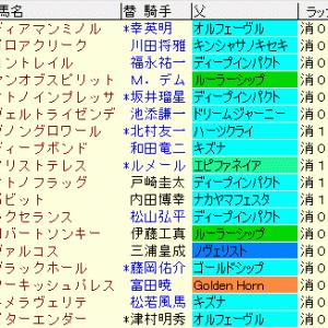 菊花賞2020 予想とレース結果、配当、過去傾向まとめ表