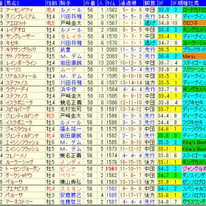 天皇賞秋2020予想 過去10年成績表と前走データ傾向など