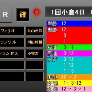 小倉大賞典2019 結果・配当 1着スティッフェリオ