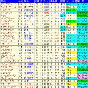 ジャパンカップ2020 過去10年成績表と前走データ傾向など