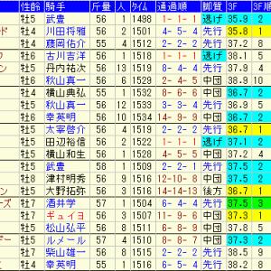 東海ステークス2020 予想とレース結果、配当、過去傾向データ