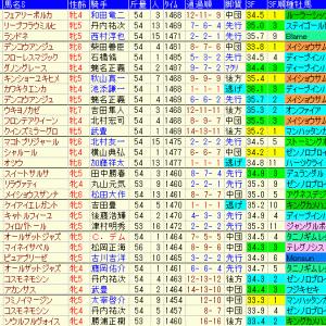 福島牝馬ステークス2021予想|過去10年成績表と前走データ傾向など