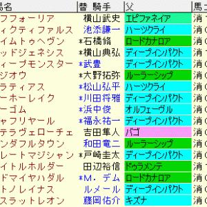 日本ダービー2021予想 更新 過去10年成績表と前走データ傾向など