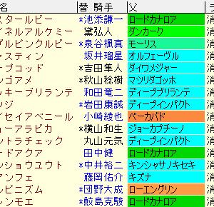 函館スプリントステークス2021予想 更新 過去10年成績表と前走データ傾向など