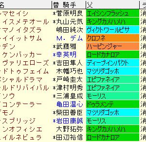 ラジオNIKKEI賞2021予想と傾向まとめ表