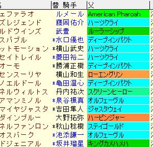函館記念2021予想と傾向まとめ表 過去10年成績表など