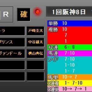 阪神大賞典2019 結果・配当 1着シャケトラ