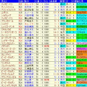 キーンランドカップ2019 過去10年のデータ傾向や出走予定馬のラップギア