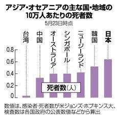 日本モデル