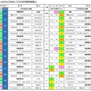 第1130回toto(ワールドカップ2022・アジア2次予選)予想(購入)