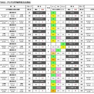 第1138回toto(ワールドカップ2022・アジア2次予選)予想(たたき台)