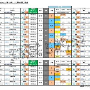 第1141回toto(J1第34節 J3第34節)予想(購入)