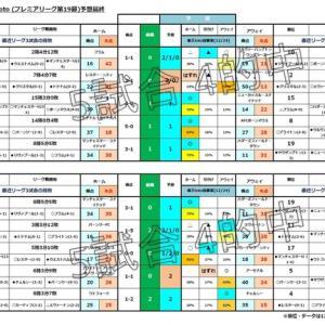第1146回minitoto( プレミアリーグ 第20節)予想( たたき台)
