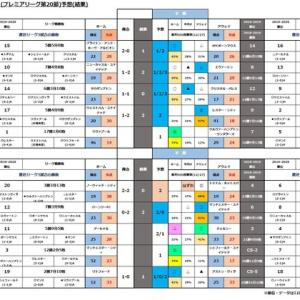 第1146回minitoto( プレミアリーグ 第20節)予想(途中経過)