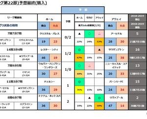 第1147回minitoto( プレミアリーグ第22節)予想最終(購入)
