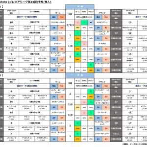 第1149 回minitoto(プレミアリーグ第24 節)予想(購入)