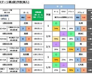 第1155回minitoto( Jリーグ杯Gステージ第2節)予想(購入)