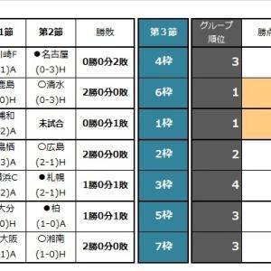 第1179回toto(Jリーグ杯第3節 J2第11節)予想(たたき台)