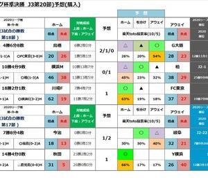 第1194回minitoto (J1 第10節,Jリーグ杯準決勝  J3第20節)予想(購入)