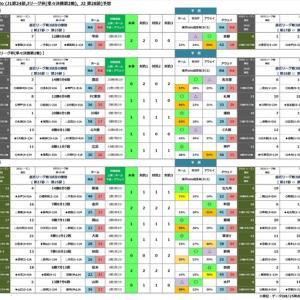 第1255回toto (J1第24節,Jリーグ杯(準々決勝第2戦),  J2 第28節)予想