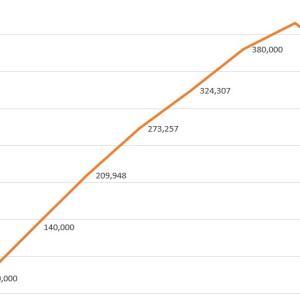 クロスフィット・オープン参加者数がマイナス傾向。バブルは弾けたか?
