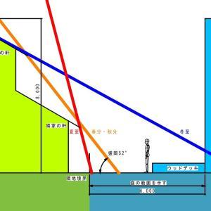 クラピアの庭と太陽南中高度の関係を見てみる