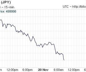 【悲報】ビットコインナイアガラ大暴落。1BTC=40万円台まで下落。