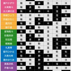 【2020年版】6つの要素で徹底分析!全組男役スターさんの持ち味&組カラー
