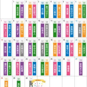 \ゴールおめでとう!宝塚スター☆リレーメッセージ/最長○連続バトンつなぎ!予科本科のつながりは永遠に