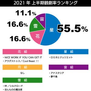 2021年上半期「マイベスト宝塚」作品賞/心に残る生徒さん/作家賞/観劇率ランキング