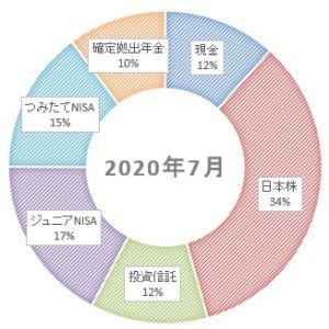 2020年7月 世帯資産の状況