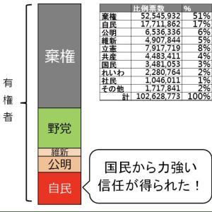 自民の支持票は17%