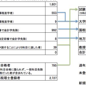 平成29年度免除者の内訳 国税OBや修士号取得者の人数が開示請求により判明