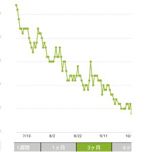 3ケ月で4.8kgダイエット成功!体重とモノのダイエット!