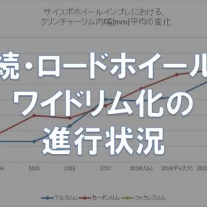 【調査】続・ロードホイール ワイドリム化の進行状況