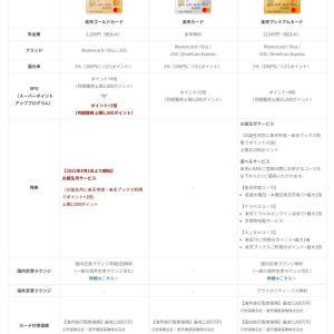 楽天ゴールドカードが改悪(SPU4倍→2倍)